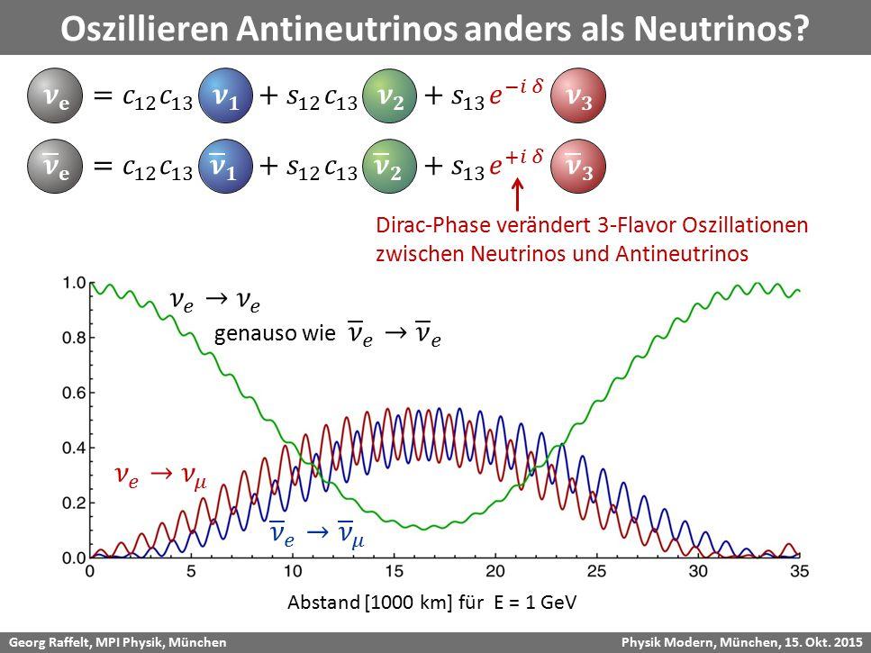 Georg Raffelt, MPI Physik, München Physik Modern, München, 15. Okt. 2015 Oszillieren Antineutrinos anders als Neutrinos? Dirac-Phase verändert 3-Flavo