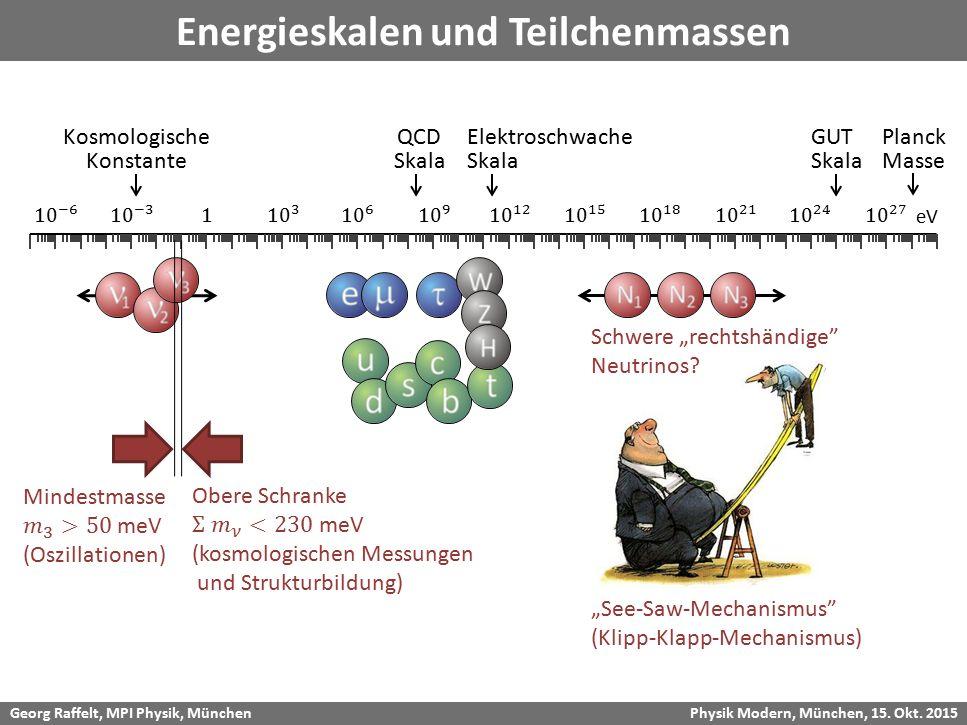 Georg Raffelt, MPI Physik, München Physik Modern, München, 15. Okt. 2015 Energieskalen und Teilchenmassen eV Planck Masse GUT Skala Elektroschwache Sk