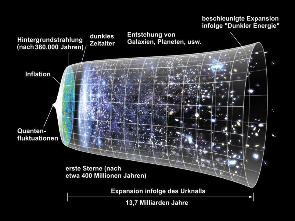 Urknall des Universums