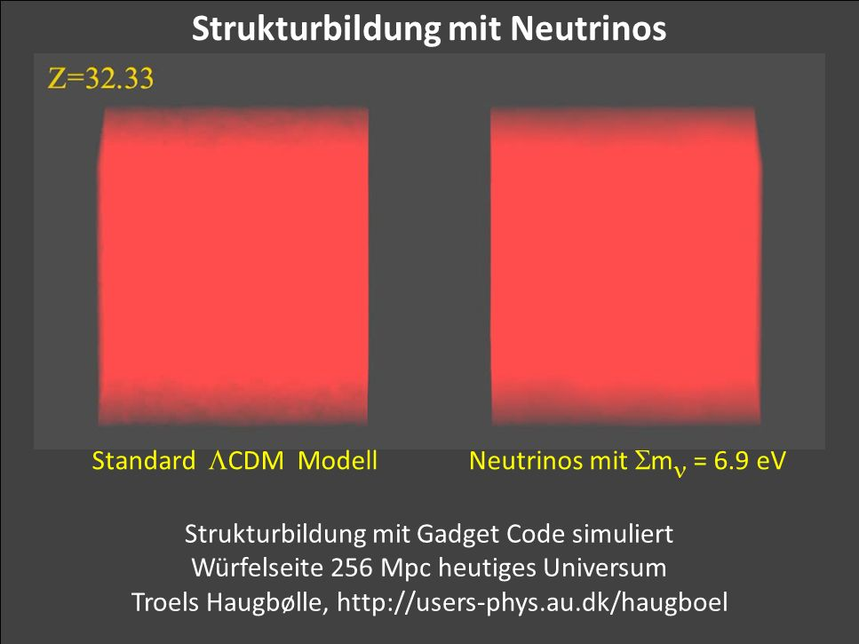Georg Raffelt, MPI Physik, München Physik Modern, München, 15. Okt. 2015 Strukturbildung mit Neutrinos Neutrinos mit  m = 6.9 eVStandard  CDM Modell