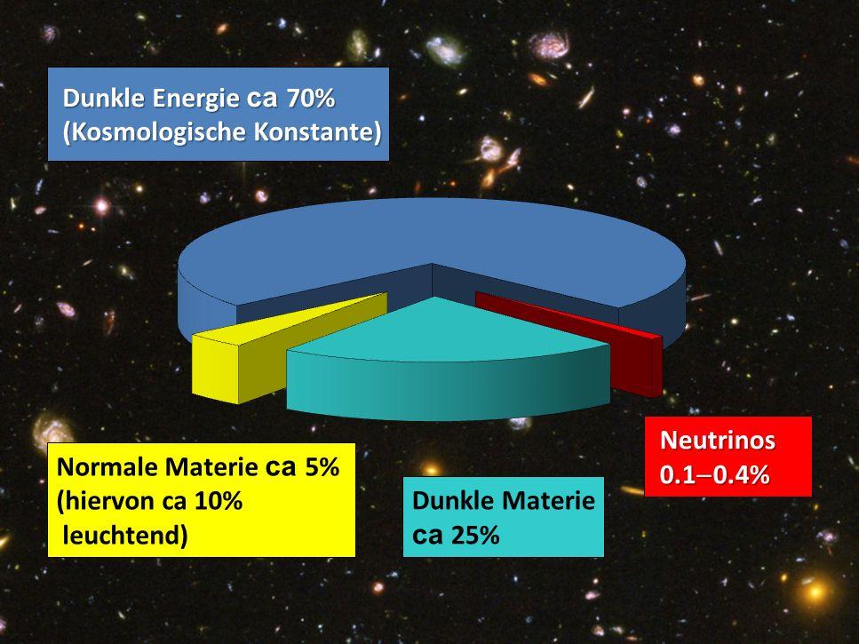 Georg Raffelt, MPI Physik, München Physik Modern, München, 15. Okt. 2015 Pie Chart of Dark Matter of the Universe Neutrinos Neutrinos 0.1  0.4% 0.1 