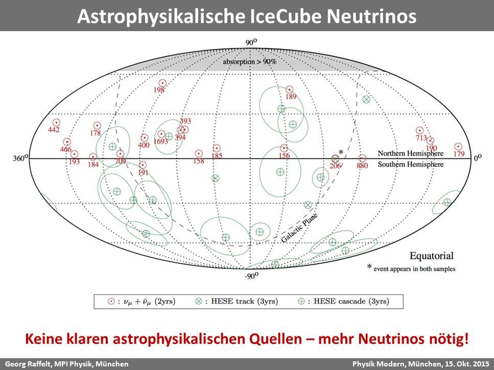 Georg Raffelt, MPI Physik, München Physik Modern, München, 15. Okt. 2015 Astrophysikalische IceCube Neutrinos Keine klaren astrophysikalischen Quellen