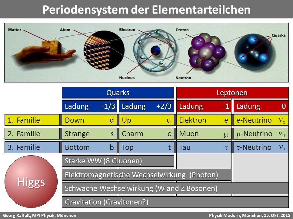 Georg Raffelt, MPI Physik, München Physik Modern, München, 15. Okt. 2015 Neutron Proton Gravitation (Gravitonen?) Schwache Wechselwirkung (W and Z Bos