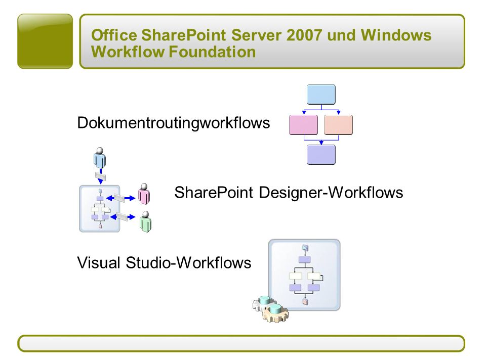 Dokumentroutingworkflows SharePoint Designer-Workflows Visual Studio-Workflows Office SharePoint Server 2007 und Windows Workflow Foundation