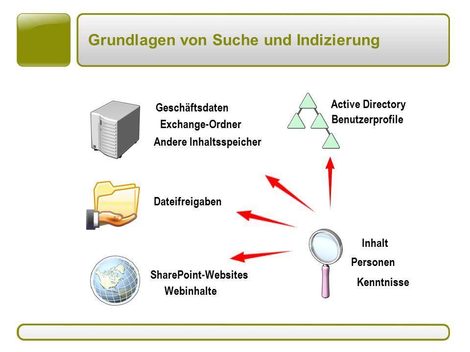 SharePoint-Websites Webinhalte Dateifreigaben Geschäftsdaten Exchange-Ordner Andere Inhaltsspeicher Personen Kenntnisse Inhalt Active Directory Benutzerprofile Grundlagen von Suche und Indizierung