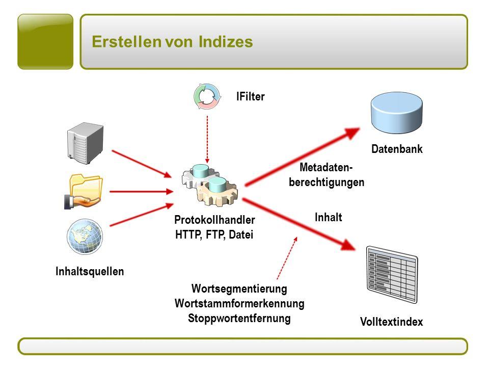 Inhaltsquellen Protokollhandler HTTP, FTP, Datei Metadaten- berechtigungen Wortsegmentierung Wortstammformerkennung Stoppwortentfernung IFilter Inhalt Datenbank Volltextindex Erstellen von Indizes