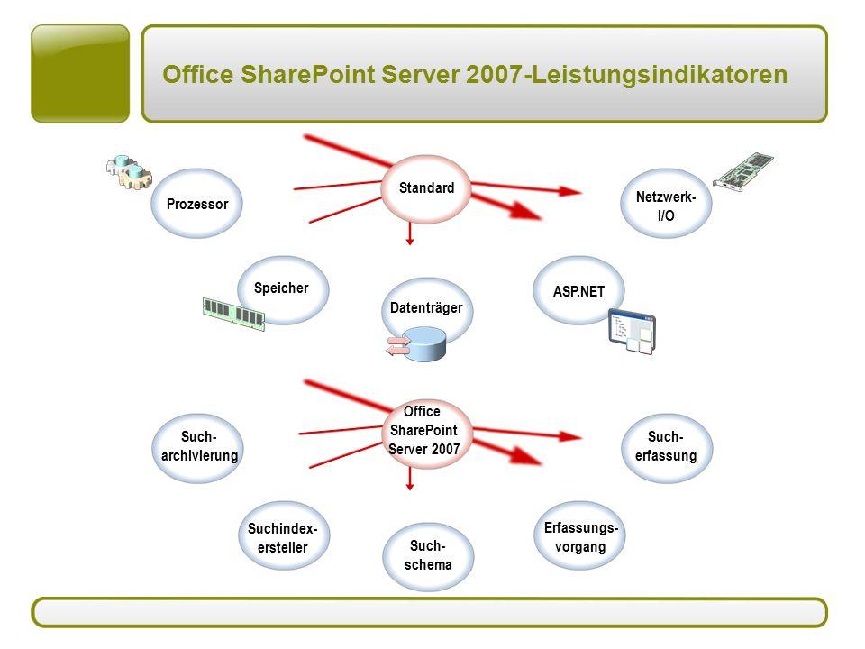 Office SharePoint Server 2007-Leistungsindikatoren Prozessor Speicher Datenträger ASP.NET Netzwerk- I/O Such- archivierung Suchindex- ersteller Such- schema Erfassungs- vorgang Such- erfassung Standard Office SharePoint Server 2007