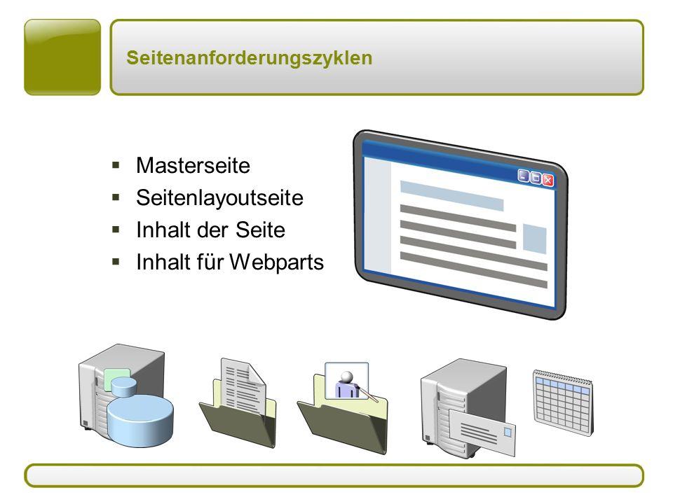 Seitenanforderungszyklen  Masterseite  Seitenlayoutseite  Inhalt der Seite  Inhalt für Webparts