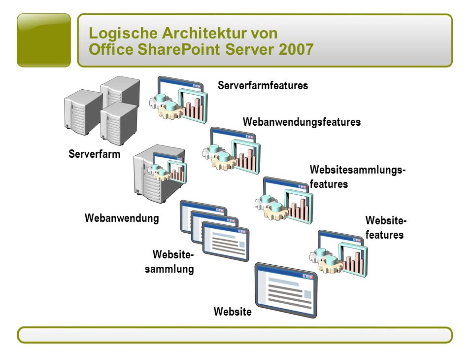 Logische Architektur von Office SharePoint Server 2007 Serverfarm Websitesammlungs- features Website Website- sammlung Webanwendung Website- features Webanwendungsfeatures Serverfarmfeatures