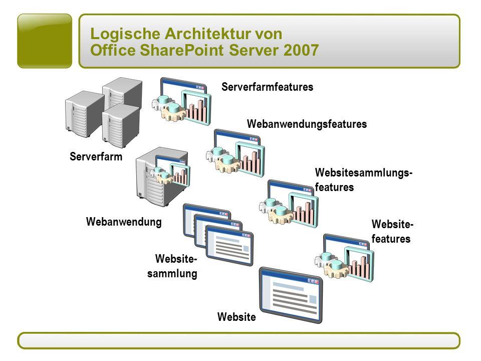 Logische Architektur von Office SharePoint Server 2007 Serverfarm Websitesammlungs- features Website Website- sammlung Webanwendung Website- features