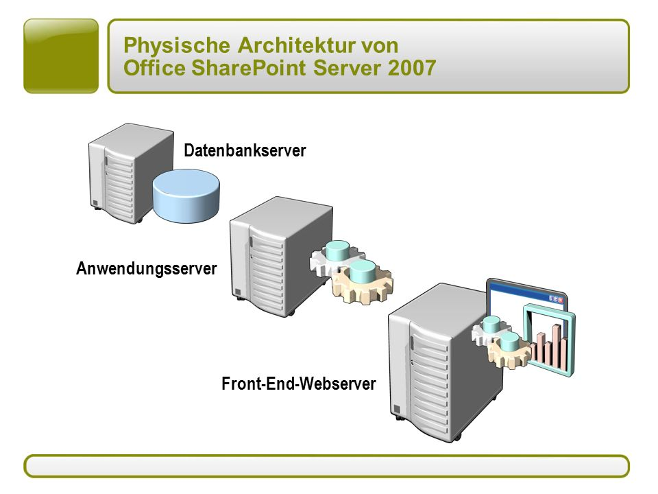Physische Architektur von Office SharePoint Server 2007 Front-End-Webserver Anwendungsserver Datenbankserver