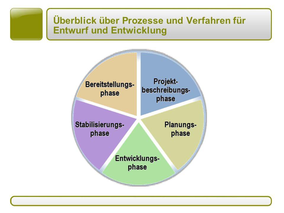 Überblick über Prozesse und Verfahren für Entwurf und Entwicklung Projekt- beschreibungs- phase Planungs- phase Bereitstellungs- phase Stabilisierungs- phase Entwicklungs- phase
