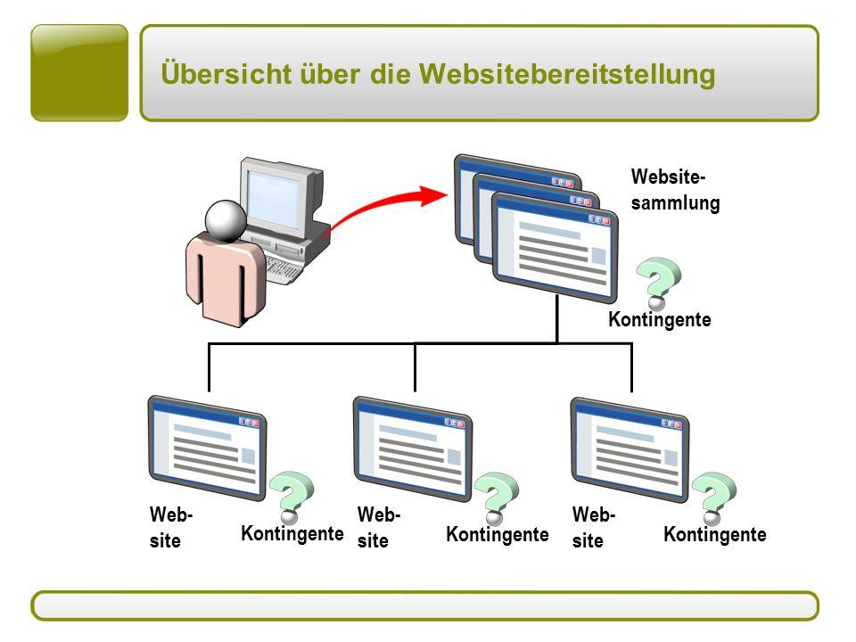 Übersicht über die Websitebereitstellung Web- site Website- sammlung Web- site Kontingente