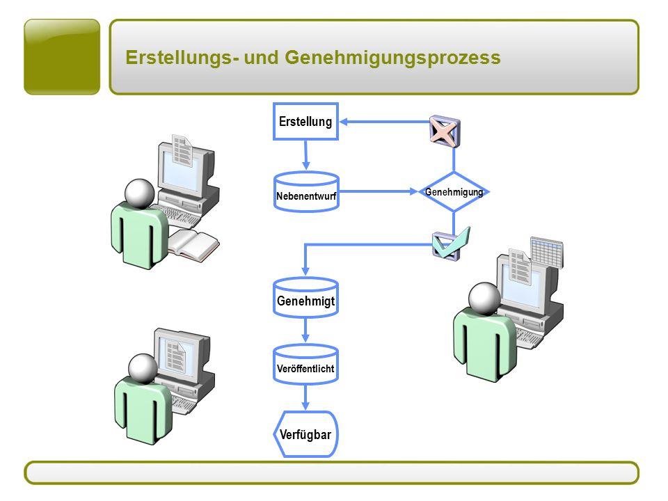 Erstellungs- und Genehmigungsprozess Erstellung Nebenentwurf Verfügbar Genehmigung Genehmigt Veröffentlicht