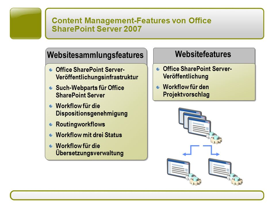 Content Management-Features von Office SharePoint Server 2007 Websitesammlungsfeatures Office SharePoint Server- Veröffentlichungsinfrastruktur Such-Webparts für Office SharePoint Server Workflow für die Dispositionsgenehmigung Routingworkflows Workflow mit drei Status Workflow für die Übersetzungsverwaltung Office SharePoint Server- Veröffentlichungsinfrastruktur Such-Webparts für Office SharePoint Server Workflow für die Dispositionsgenehmigung Routingworkflows Workflow mit drei Status Workflow für die Übersetzungsverwaltung Websitefeatures Office SharePoint Server- Veröffentlichung Workflow für den Projektvorschlag Office SharePoint Server- Veröffentlichung Workflow für den Projektvorschlag