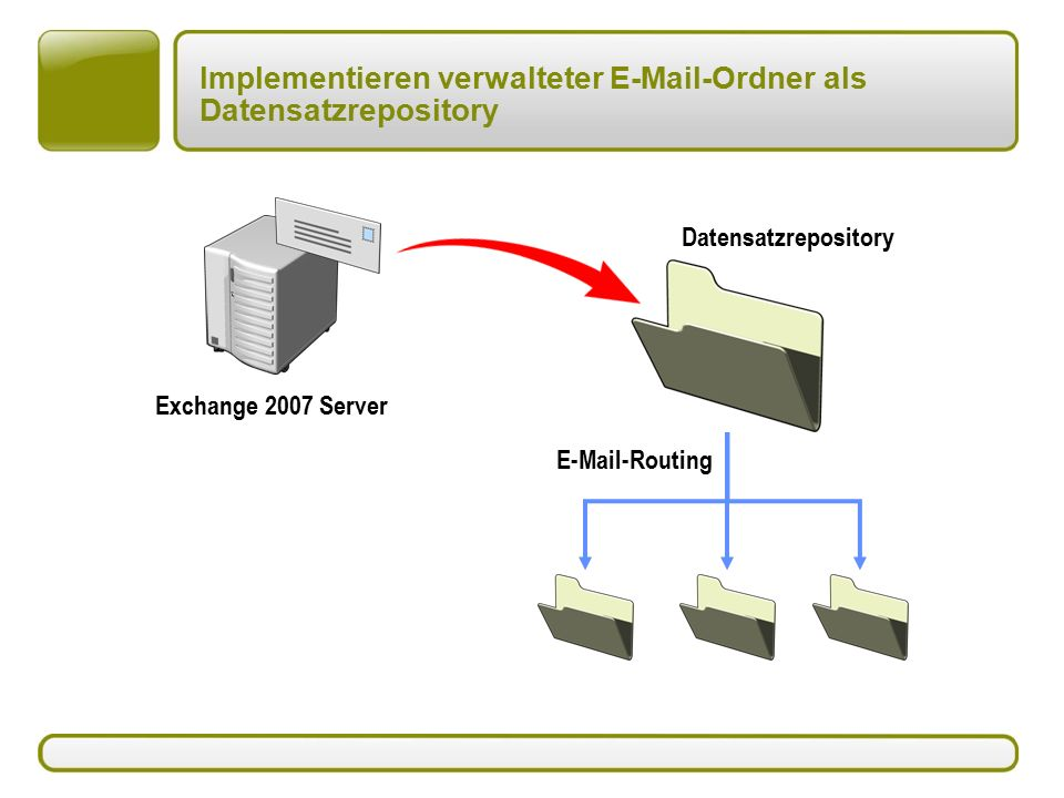 Implementieren verwalteter E-Mail-Ordner als Datensatzrepository Datensatzrepository E-Mail-Routing Exchange 2007 Server