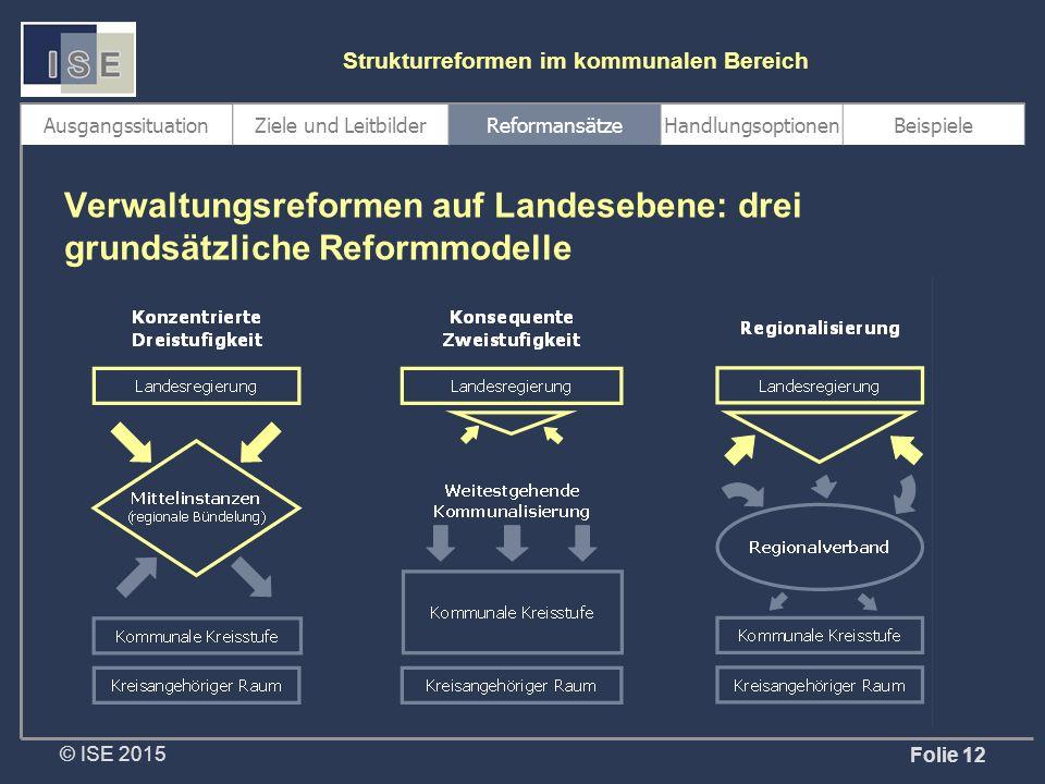© ISE 2015 Strukturreformen im kommunalen Bereich Folie 12 Verwaltungsreformen auf Landesebene: drei grundsätzliche Reformmodelle AusgangssituationZiele und LeitbilderReformansätzeHandlungsoptionenBeispiele