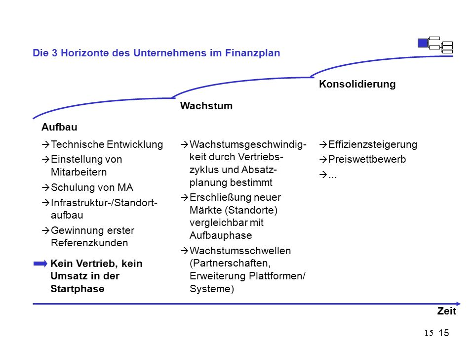 15 Die 3 Horizonte des Unternehmens im Finanzplan  Technische Entwicklung  Einstellung von Mitarbeitern  Schulung von MA  Infrastruktur-/Standort- aufbau  Gewinnung erster Referenzkunden Aufbau  Wachstumsgeschwindig- keit durch Vertriebs- zyklus und Absatz- planung bestimmt  Erschließung neuer Märkte (Standorte) vergleichbar mit Aufbauphase  Wachstumsschwellen (Partnerschaften, Erweiterung Plattformen/ Systeme) Wachstum  Effizienzsteigerung  Preiswettbewerb ...