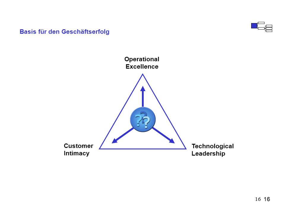 16 Basis für den Geschäftserfolg Operational Excellence Customer Intimacy Technological Leadership 16