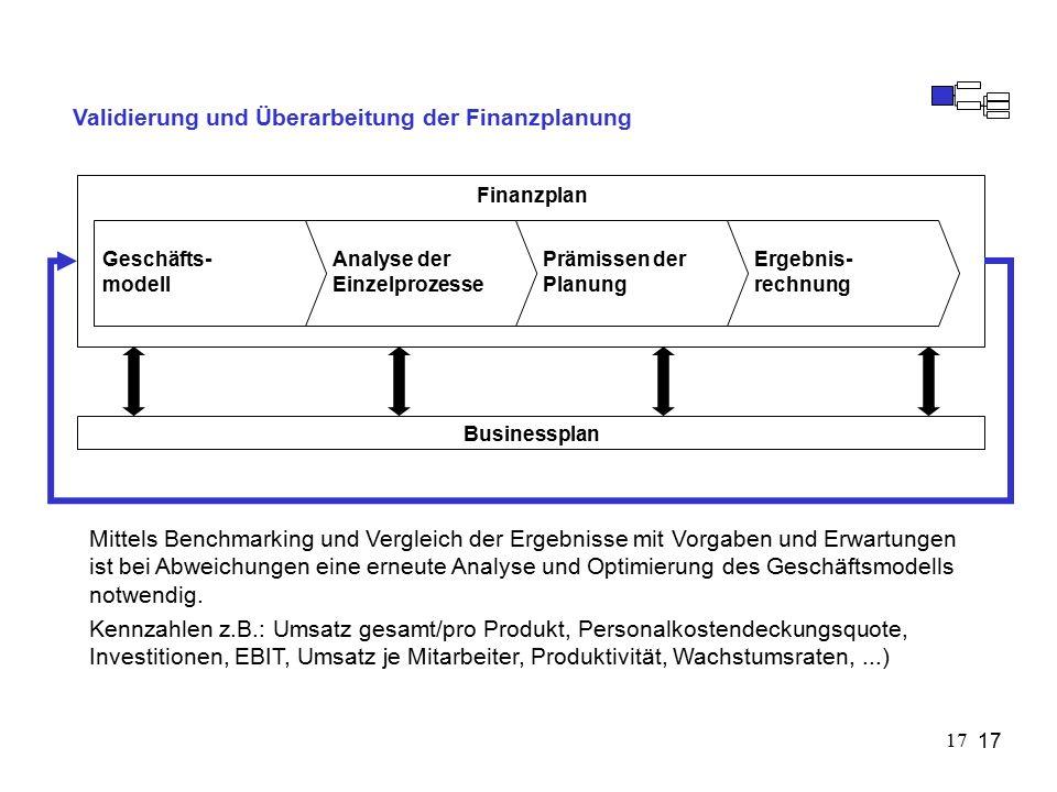 17 Validierung und Überarbeitung der Finanzplanung Geschäfts- modell Analyse der Einzelprozesse Prämissen der Planung Ergebnis- rechnung Mittels Benchmarking und Vergleich der Ergebnisse mit Vorgaben und Erwartungen ist bei Abweichungen eine erneute Analyse und Optimierung des Geschäftsmodells notwendig.