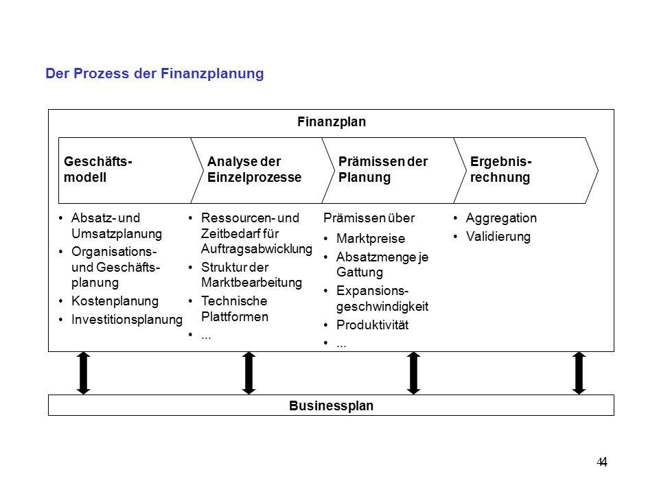 4 Der Prozess der Finanzplanung 4 Geschäfts- modell Analyse der Einzelprozesse Prämissen der Planung Ergebnis- rechnung Absatz- und Umsatzplanung Organisations- und Geschäfts- planung Kostenplanung Investitionsplanung Ressourcen- und Zeitbedarf für Auftragsabwicklung Struktur der Marktbearbeitung Technische Plattformen...