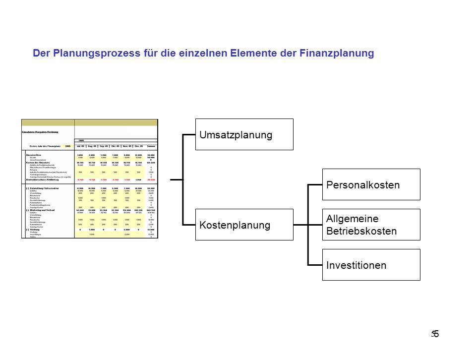 5 Der Planungsprozess für die einzelnen Elemente der Finanzplanung 5 Umsatzplanung Kostenplanung Personalkosten Allgemeine Betriebskosten Investitione