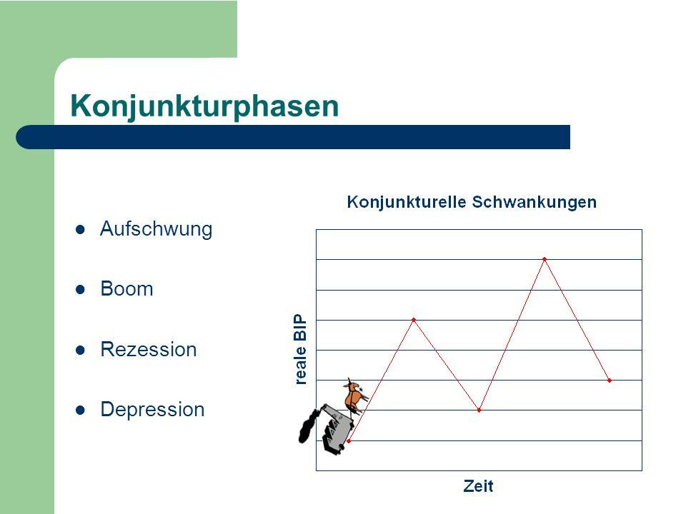 Depression Rezession Boom Aufschwung Konjunkturphasen Aufschwung Boom Rezession Depression