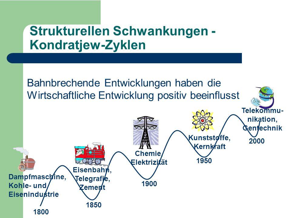 Strukturellen Schwankungen - Kondratjew-Zyklen Bahnbrechende Entwicklungen haben die Wirtschaftliche Entwicklung positiv beeinflusst 1800 1850 1900 19
