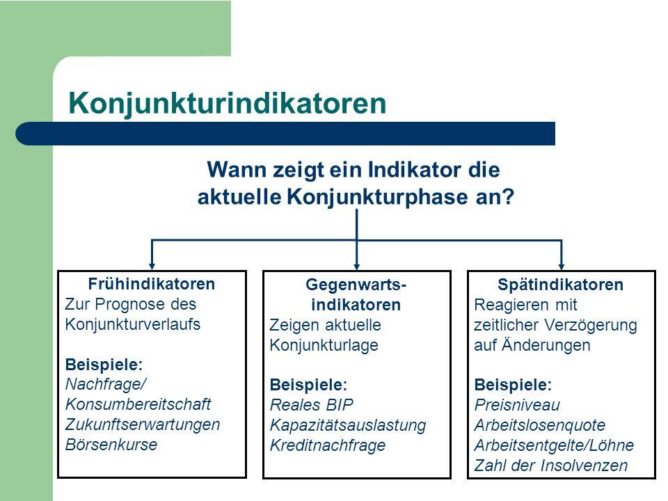 Frühindikatoren Zur Prognose des Konjunkturverlaufs Beispiele: Nachfrage/ Konsumbereitschaft Zukunftserwartungen Börsenkurse Gegenwarts- indikatoren Z