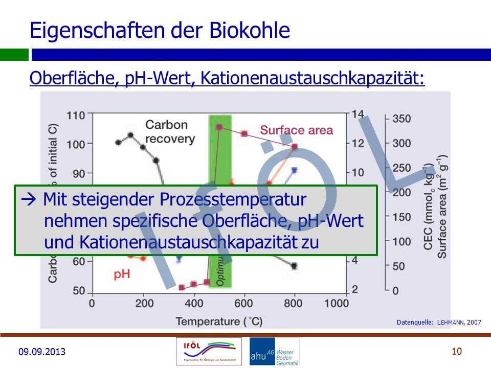 09.09.2013 Oberfläche, pH-Wert, Kationenaustauschkapazität: 10 Eigenschaften der Biokohle Datenquelle: L EHMANN, 2007  Mit steigender Prozesstemperat