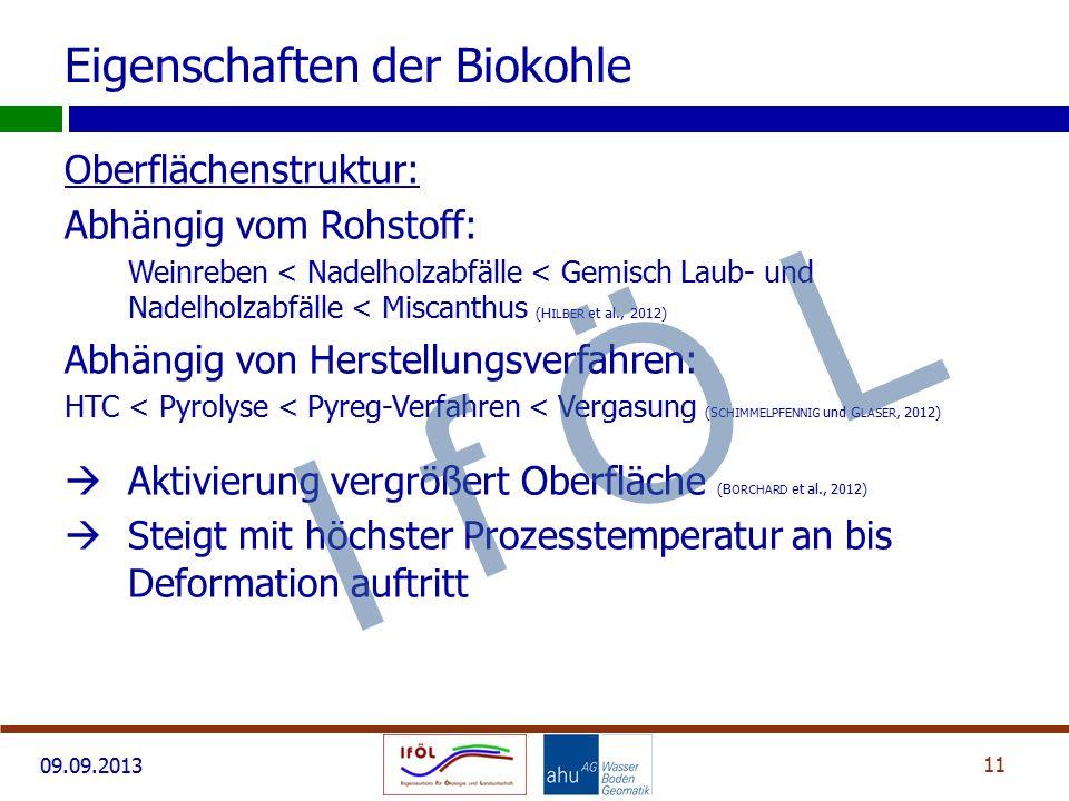 09.09.2013 Oberflächenstruktur: Abhängig vom Rohstoff: Weinreben < Nadelholzabfälle < Gemisch Laub- und Nadelholzabfälle < Miscanthus (H ILBER et al.,