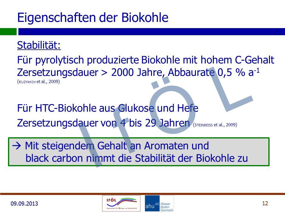 09.09.2013 Stabilität: Für pyrolytisch produzierte Biokohle mit hohem C-Gehalt Zersetzungsdauer > 2000 Jahre, Abbaurate 0,5 % a -1 ( K UZYAKOV et al., 2009) Für HTC-Biokohle aus Glukose und Hefe Zersetzungsdauer von 4 bis 29 Jahren ( S TEINBEISS et al., 2009) 12 Eigenschaften der Biokohle  Mit steigendem Gehalt an Aromaten und black carbon nimmt die Stabilität der Biokohle zu I f Ö L