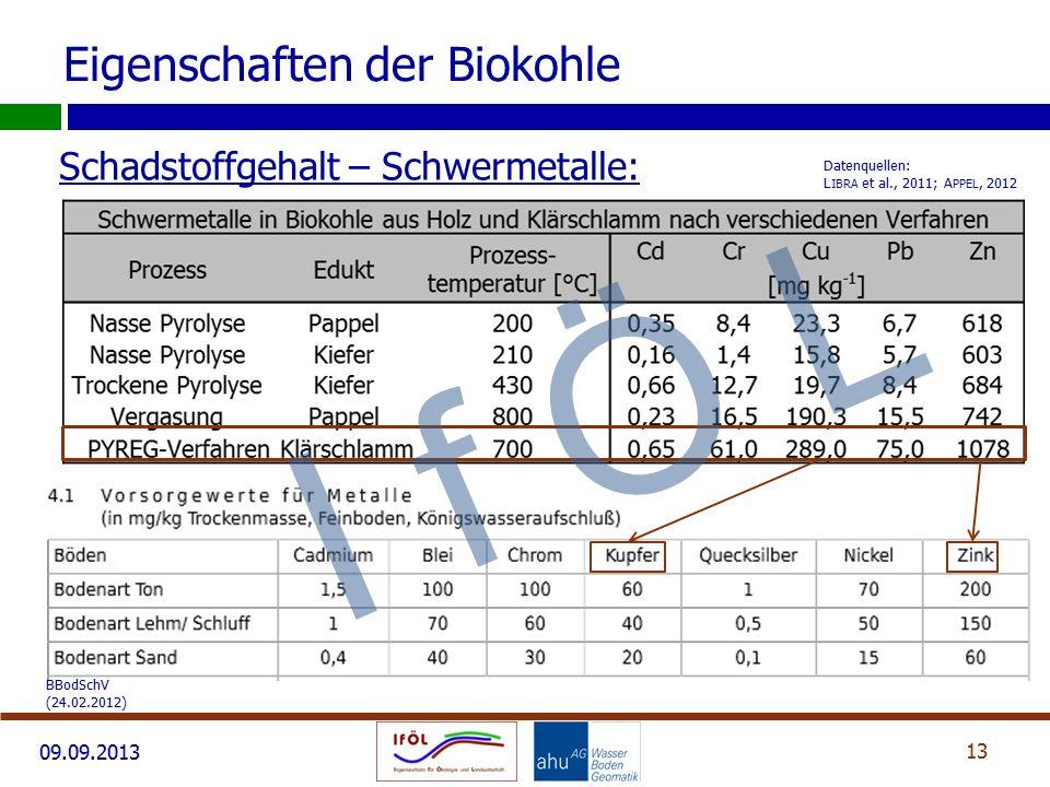 09.09.2013 Schadstoffgehalt – Schwermetalle: 13 Eigenschaften der Biokohle Datenquellen: L IBRA et al., 2011; A PPEL, 2012 BBodSchV (24.02.2012) I f Ö