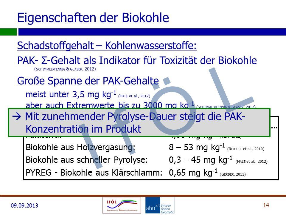 09.09.2013 Schadstoffgehalt – Kohlenwasserstoffe: PAK- Σ-Gehalt als Indikator für Toxizität der Biokohle ( S CHIMMELPFENNIG & G LASER, 2012) Große Spa