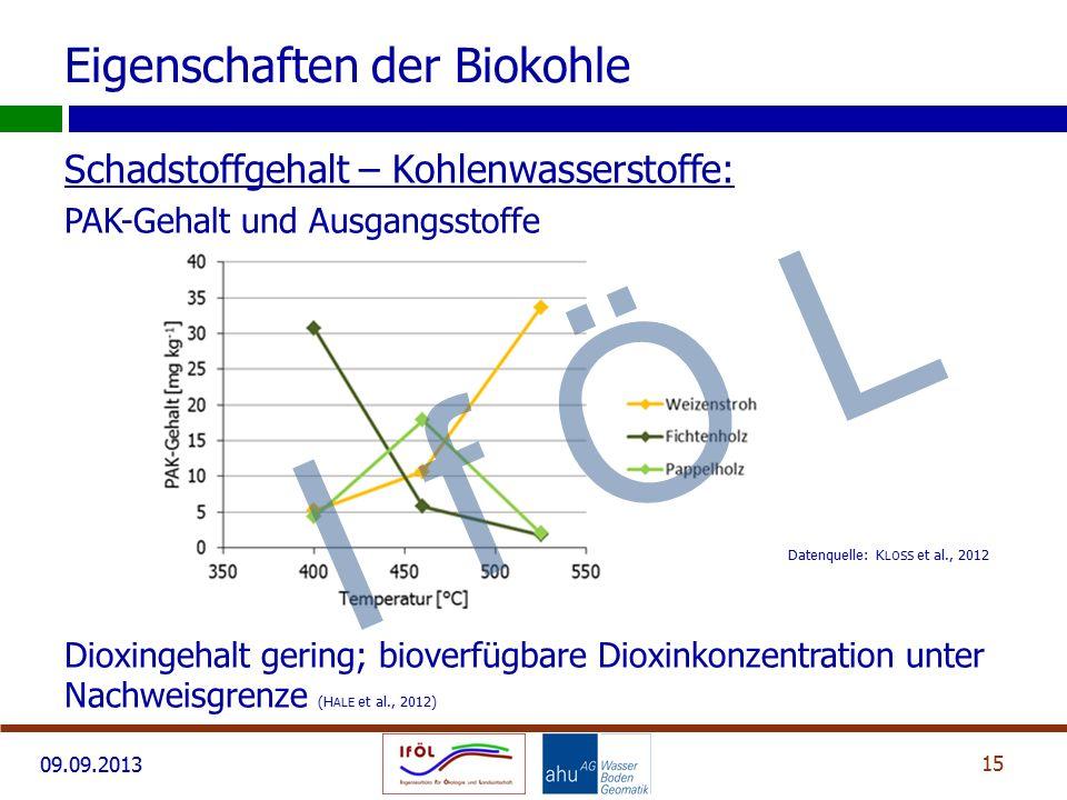 09.09.2013 Schadstoffgehalt – Kohlenwasserstoffe: PAK-Gehalt und Ausgangsstoffe Dioxingehalt gering; bioverfügbare Dioxinkonzentration unter Nachweisgrenze (H ALE et al., 2012) 15 Eigenschaften der Biokohle Datenquelle: K LOSS et al., 2012 I f Ö L