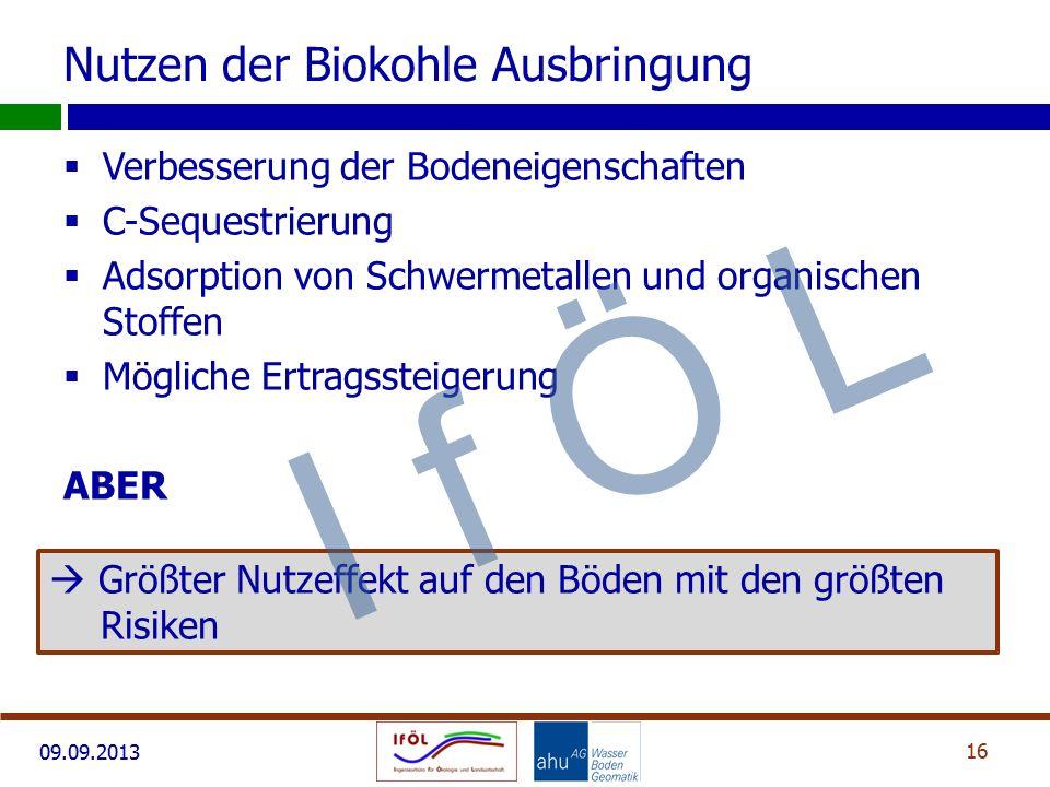 09.09.2013 Nutzen der Biokohle Ausbringung  Verbesserung der Bodeneigenschaften  C-Sequestrierung  Adsorption von Schwermetallen und organischen St