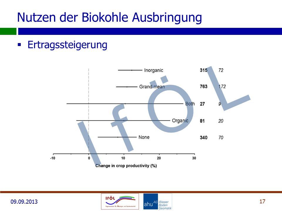 09.09.2013 Nutzen der Biokohle Ausbringung  Ertragssteigerung 17 I f Ö L