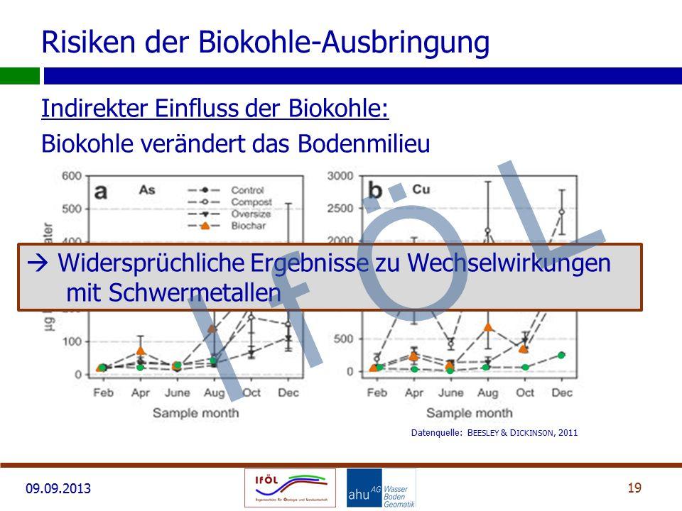 09.09.2013 Indirekter Einfluss der Biokohle: Biokohle verändert das Bodenmilieu 19 Risiken der Biokohle-Ausbringung Datenquelle: B EESLEY & D ICKINSON, 2011  Widersprüchliche Ergebnisse zu Wechselwirkungen mit Schwermetallen I f Ö L
