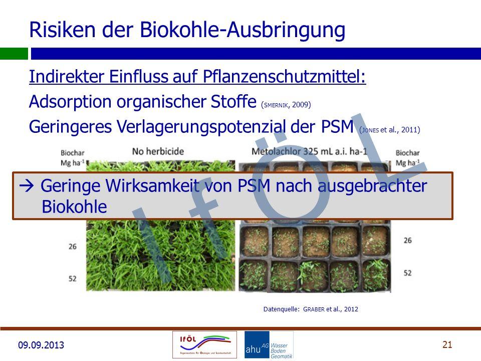 09.09.2013 Indirekter Einfluss auf Pflanzenschutzmittel: Adsorption organischer Stoffe ( S MERNIK, 2009) Geringeres Verlagerungspotenzial der PSM ( J