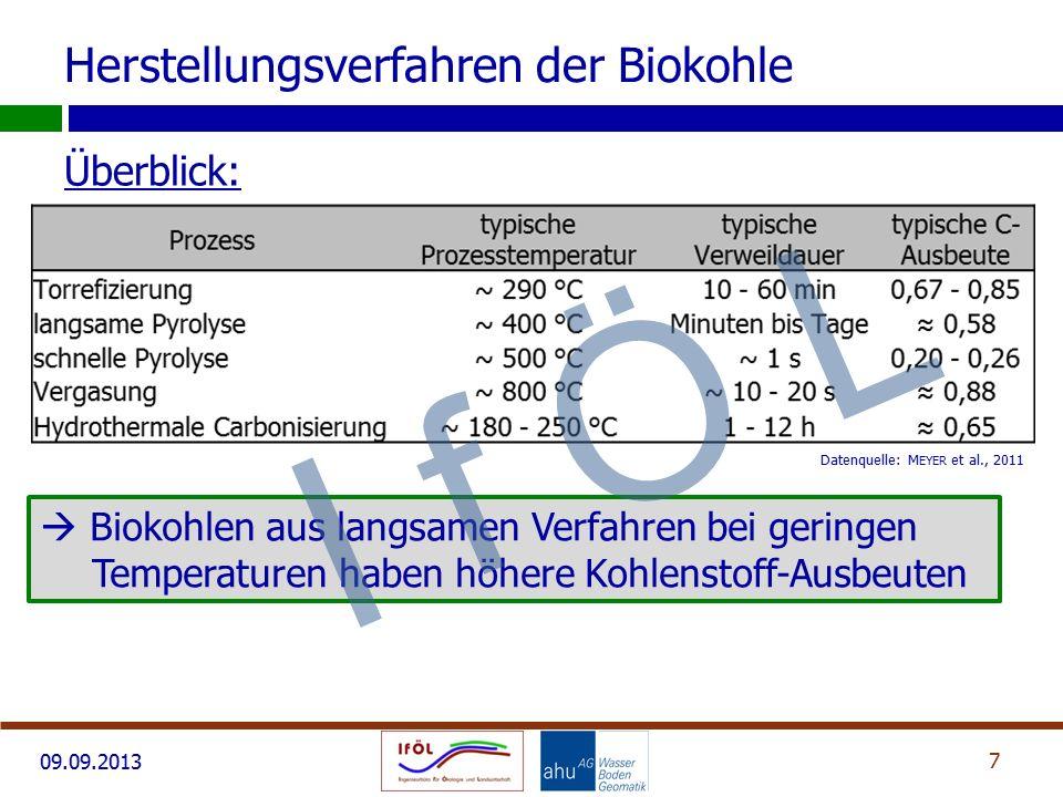 09.09.2013 Überblick: 7 Datenquelle: M EYER et al., 2011 Herstellungsverfahren der Biokohle  Biokohlen aus langsamen Verfahren bei geringen Temperaturen haben höhere Kohlenstoff-Ausbeuten I f Ö L
