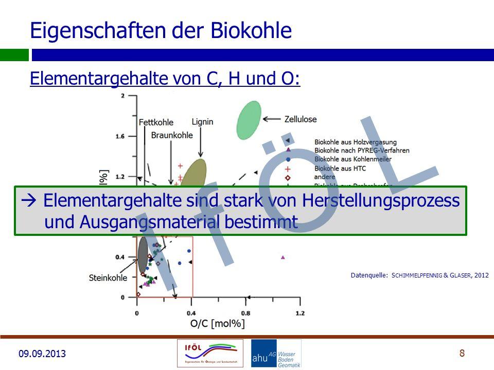 09.09.2013 Elementargehalte von C, H und O: 8 Eigenschaften der Biokohle Datenquelle: S CHIMMELPFENNIG & G LASER, 2012  Elementargehalte sind stark von Herstellungsprozess und Ausgangsmaterial bestimmt I f Ö L