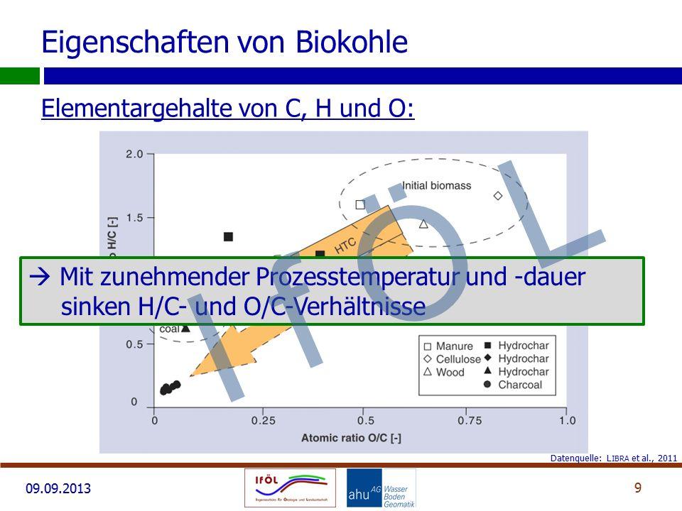 09.09.2013 Elementargehalte von C, H und O: 9 Eigenschaften von Biokohle Datenquelle: L IBRA et al., 2011  Mit zunehmender Prozesstemperatur und -dau