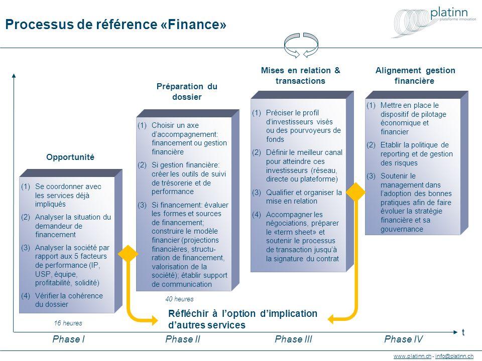 www.platinn.chwww.platinn.ch - info@platinn.chinfo@platinn.ch Processus de référence «Finance» (1)Choisir un axe d'accompagnement: financement ou gestion financière (2)Si gestion financière: créer les outils de suivi de trésorerie et de performance (3)Si financement: évaluer les formes et sources de financement; construire le modèle financier (projections financières, structu- ration de financement, valorisation de la société); établir support de communication (1)Préciser le profil d'investisseurs visés ou des pourvoyeurs de fonds (2)Définir le meilleur canal pour atteindre ces investisseurs (réseau, directe ou plateforme) (3)Qualifier et organiser la mise en relation (4)Accompagner les négociations, préparer le «term sheet» et soutenir le processus de transaction jusqu'à la signature du contrat (1)Mettre en place le dispositif de pilotage économique et financier (2)Etablir la politique de reporting et de gestion des risques (3)Soutenir le management dans l'adoption des bonnes pratiques afin de faire évoluer la stratégie financière et sa gouvernance Préparation du dossier Mises en relation & transactions Alignement gestion financière (1)Se coordonner avec les services déjà impliqués (2)Analyser la situation du demandeur de financement (3)Analyser la société par rapport aux 5 facteurs de performance (IP, USP, équipe, profitabilité, solidité) (4)Vérifier la cohérence du dossier Opportunité 40 heures 16 heures Réfléchir à l'option d'implication d'autres services t Phase IPhase IIIPhase IVPhase II