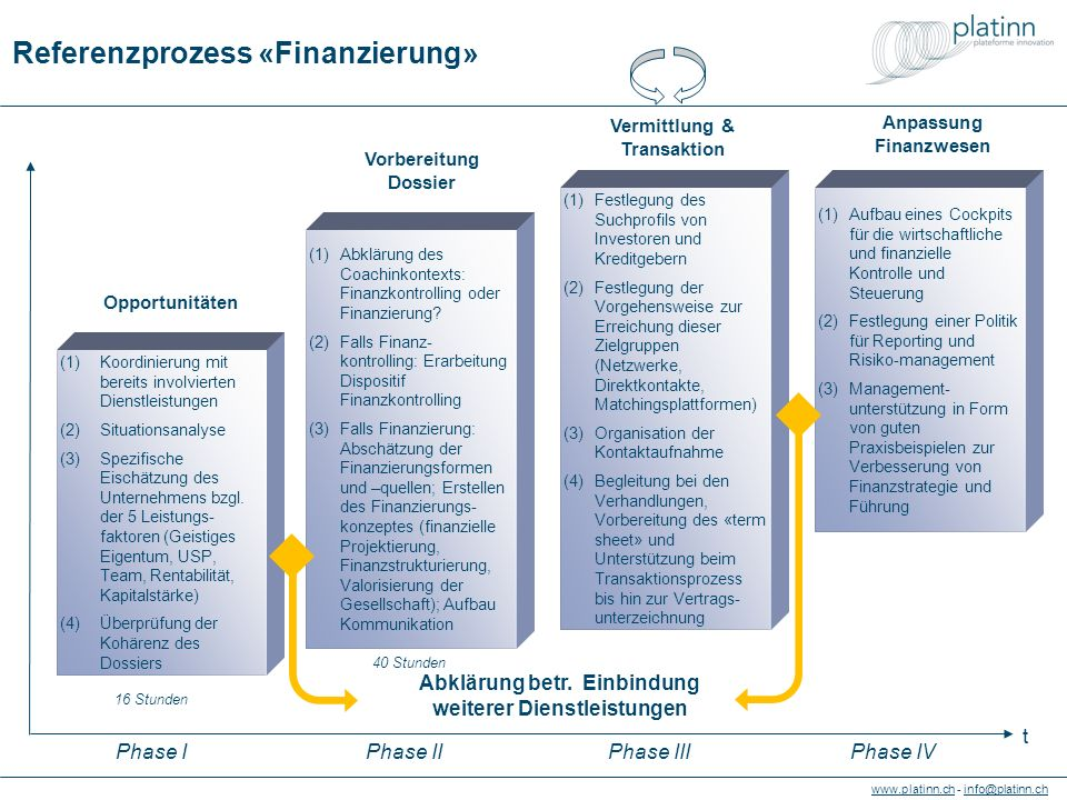 www.platinn.chwww.platinn.ch - info@platinn.chinfo@platinn.ch Reference process «Financing» Matching & transactions (1)Identify coaching priority: entourage for financing or for financial management (2)If financial management: establish controlling for accounts & performance (3)If financing: evaluate forms and sources of financing; establish financing model (finance projections, finance structure, valorization of company); establish communication support (1)Specify aimed investor profile or loaner (2)Identify channel for reaching investors (network, direct or platform) (3)Qualify and organize meetings (4)Accompany negotiations, prepare term sheet and support transaction process up to the signature of deal.