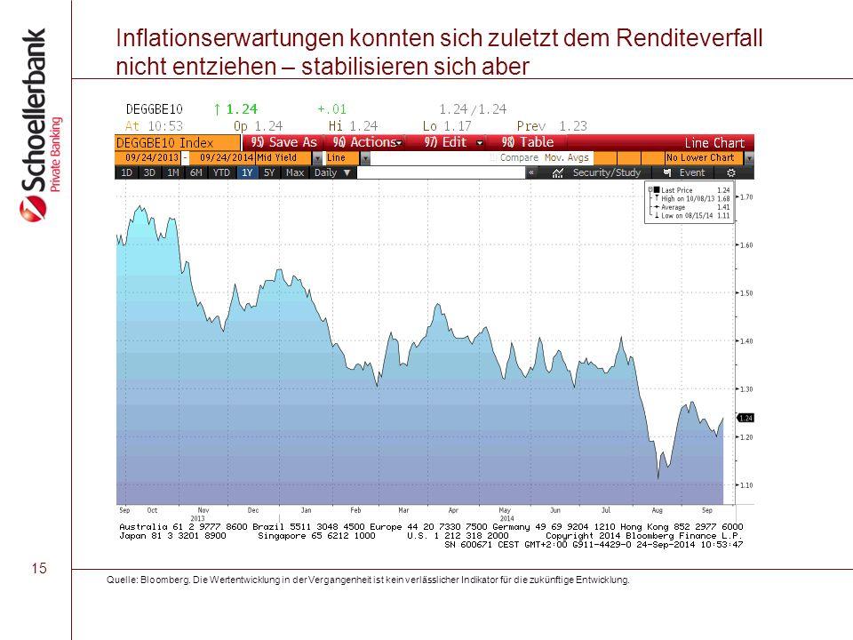 15 Inflationserwartungen konnten sich zuletzt dem Renditeverfall nicht entziehen – stabilisieren sich aber Quelle: Bloomberg. Die Wertentwicklung in d