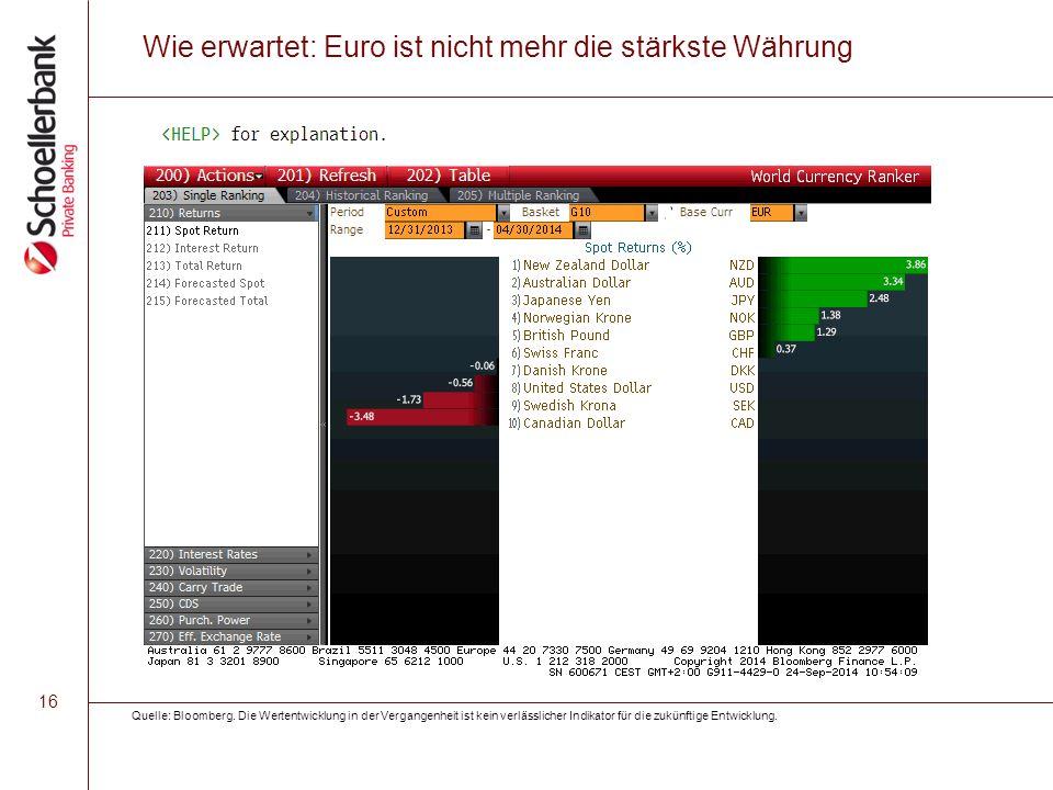 16 Wie erwartet: Euro ist nicht mehr die stärkste Währung Quelle: Bloomberg. Die Wertentwicklung in der Vergangenheit ist kein verlässlicher Indikator