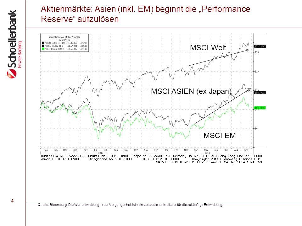 """4 Aktienmärkte: Asien (inkl. EM) beginnt die """"Performance Reserve"""" aufzulösen MSCI EM MSCI ASIEN (ex Japan) MSCI Welt Quelle: Bloomberg. Die Wertentwi"""
