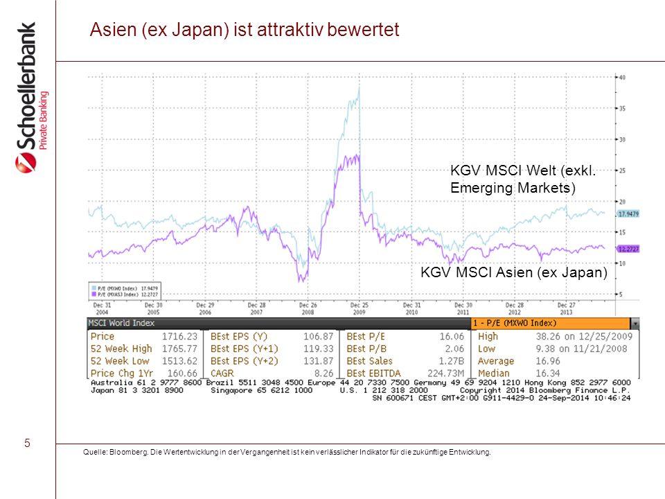 5 Asien (ex Japan) ist attraktiv bewertet KGV MSCI Welt (exkl. Emerging Markets) KGV MSCI Asien (ex Japan) Quelle: Bloomberg. Die Wertentwicklung in d