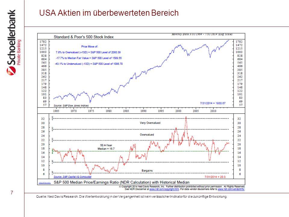 7 USA Aktien im überbewerteten Bereich Quelle: Ned Davis Research. Die Wertentwicklung in der Vergangenheit ist kein verlässlicher Indikator für die z