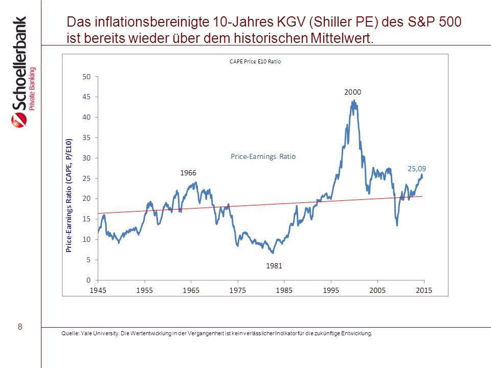 8 Das inflationsbereinigte 10-Jahres KGV (Shiller PE) des S&P 500 ist bereits wieder über dem historischen Mittelwert. Quelle: Yale University. Die We